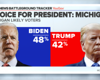Main Stream Media: Joe Biden Leads In The Polls, Yet No One Shows Up To His Rallies… How Does That Make Sense?