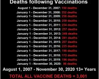 3,005 Deaths: Media Silent As CDC's VAERS Acknowledges Deaths Following Experimental COVID Injections Greater In 4 Months Than Previous 13+ Years