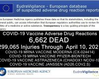 Media Blackout: Deaths In Europe Following Experimental COVID Injections Rise 68%, Injuries Nearly Double In Less Than A Month