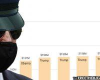 Mockingbird Media Silent As Biden Doubles Trump's Budget Funding For Police Under DOJ Program